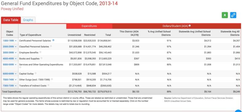 General Fund Expenditures